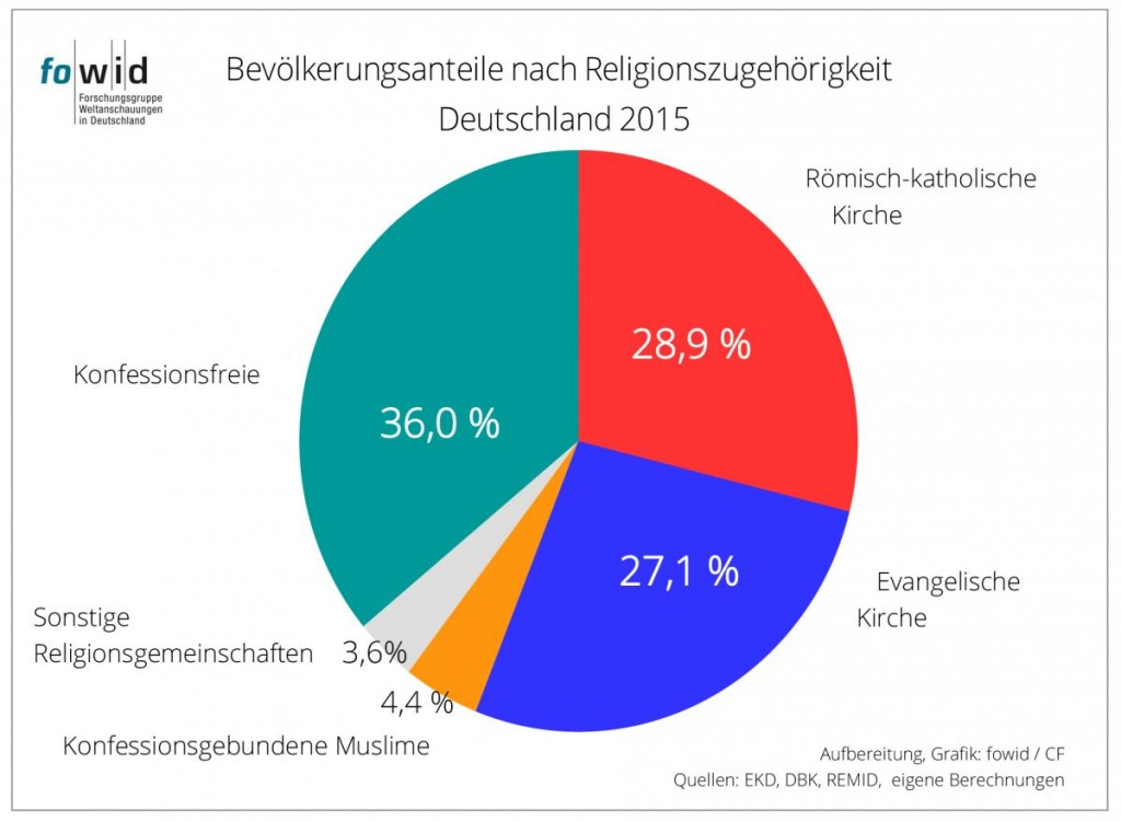 religionzugehbrd2015